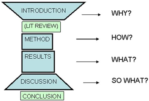 How to write a scientific discussion reports